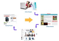 What is Affiliate Marketing? And How it Works?