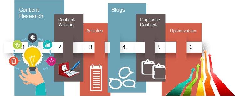 Learn SEO Content Writing Steps