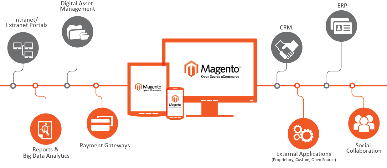 courses-Magento-advantages
