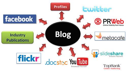 Social Media Marketing Tips for Bloggers
